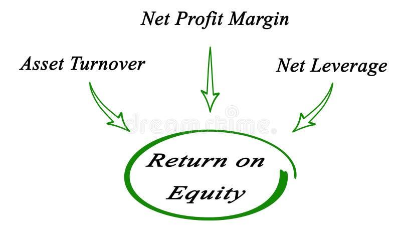Доход на акционерный капитал бесплатная иллюстрация