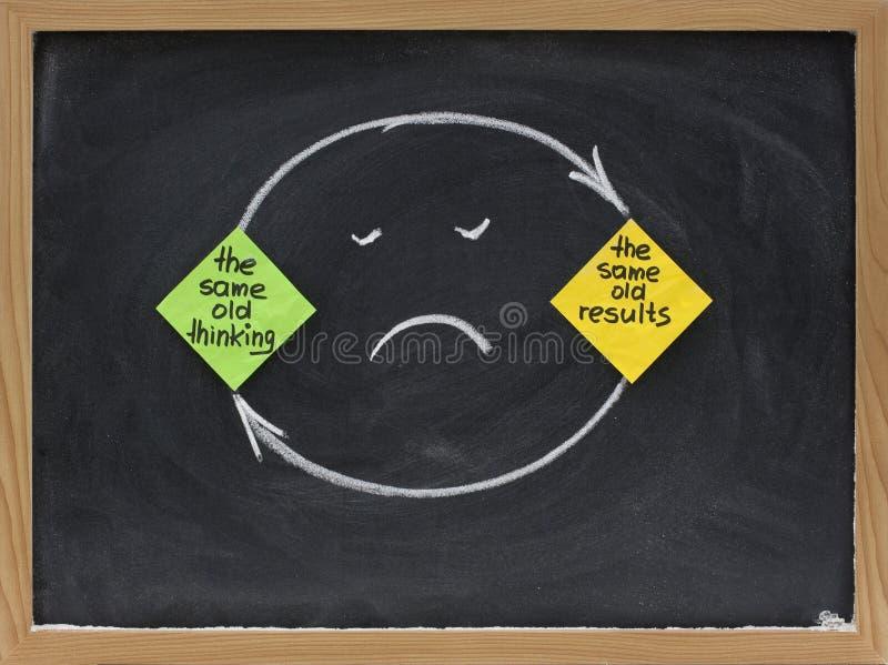 думать результатов mindset разочарованием стоковая фотография rf
