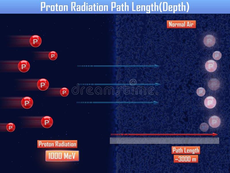 Длина пути радиации протона & x28; 3d illustration& x29; бесплатная иллюстрация