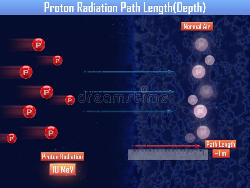 Длина пути радиации протона & x28; 3d illustration& x29; иллюстрация вектора