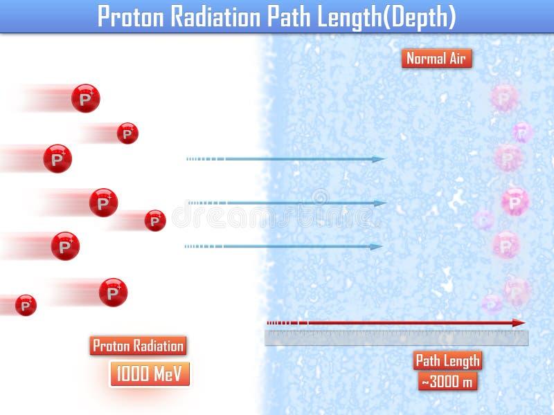 Длина пути радиации протона & x28; 3d illustration& x29; иллюстрация штока