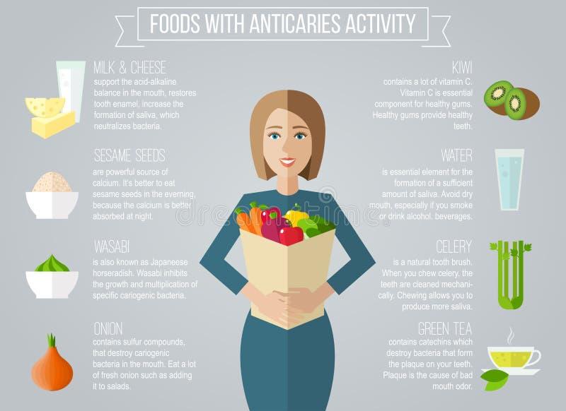 Еда с деятельностью при anticaries иллюстрация штока