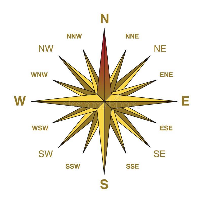 желтый цвет компаса