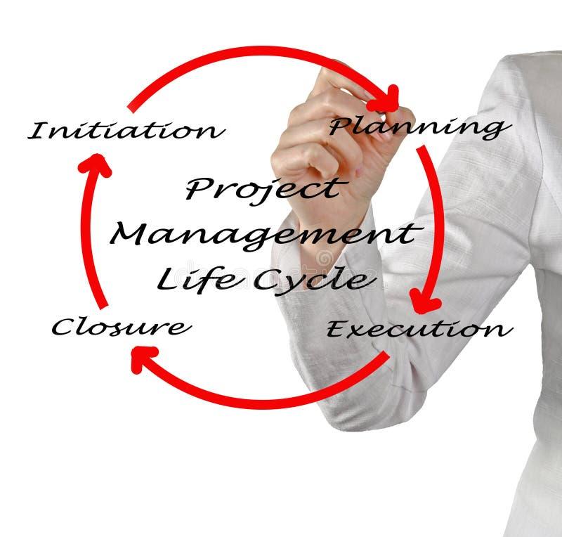 Жизненный цикл руководства проектом стоковые изображения rf