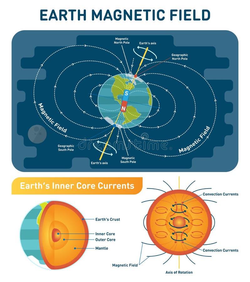 Заройте диаграмму иллюстрации вектора магнитного поля научную - юг, северные полюсы и ось вращения Слои поперечного сечения земли иллюстрация вектора