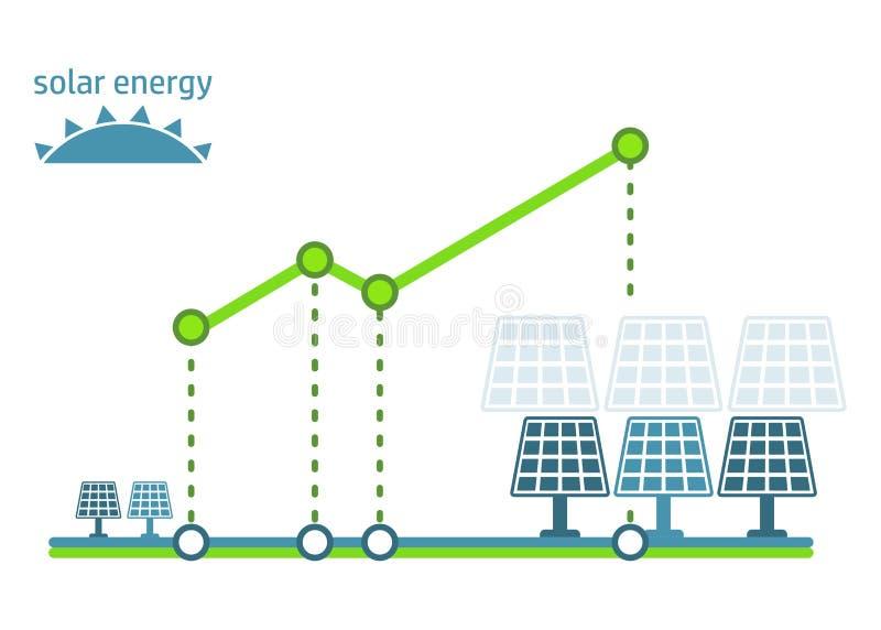 Зеленая панель солнечных батарей диаграммы энергии бесплатная иллюстрация