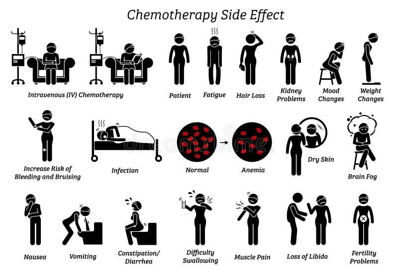 Значки и пиктограммы побочных эффектов химиотерапии бесплатная иллюстрация