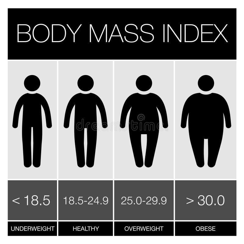 Значки Infographic индекса массы тела вектор иллюстрация штока