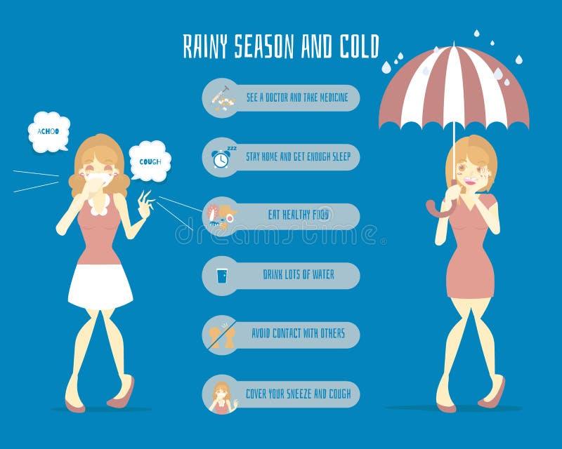 Зонтик удерживания женщины с женщиной имея симптомы инфлуензы гриппа лихорадки болезни кашляя, чихающ в сезоне дождей, здравоохра иллюстрация вектора
