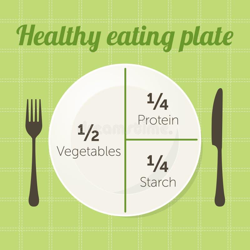 Здоровая диаграмма плиты еды иллюстрация вектора