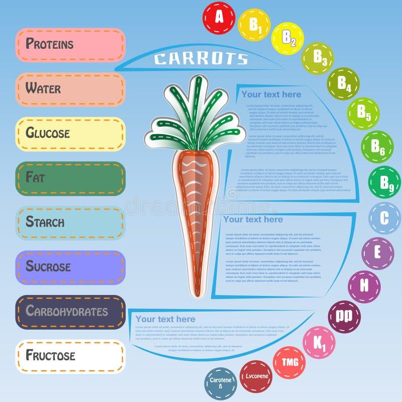 Здоровое Vegetable Infographic с морковью бесплатная иллюстрация
