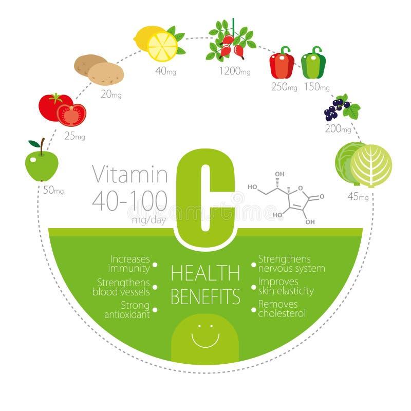 Здоровый образ жизни infographic - витамин C в фруктах и овощах иллюстрация вектора