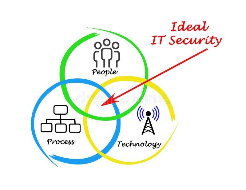 Идеальная безопасность ИТ бесплатная иллюстрация
