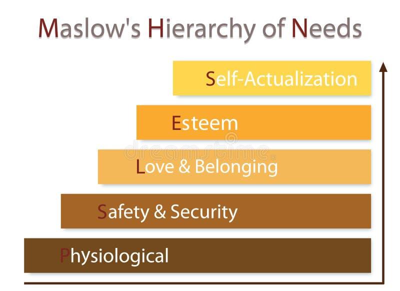 Иерархия диаграммы потребностей человеческой мотивировки иллюстрация штока