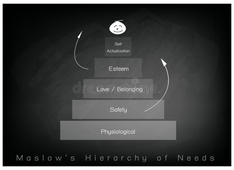 Иерархия диаграммы потребностей человеческой мотивировки на предпосылке доски иллюстрация штока