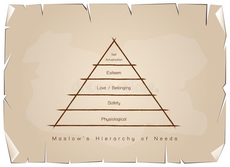 Иерархия диаграммы потребностей человеческой мотивировки на старой бумаге иллюстрация вектора