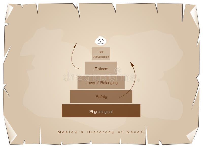 Иерархия диаграммы потребностей человеческой мотивировки на старой бумаге бесплатная иллюстрация