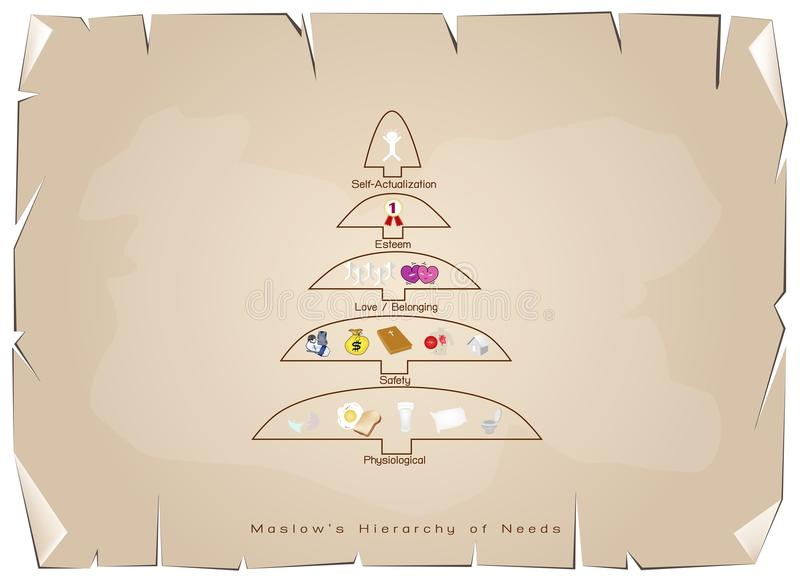 Иерархия диаграммы потребностей человеческой мотивировки на старой бумаге иллюстрация штока