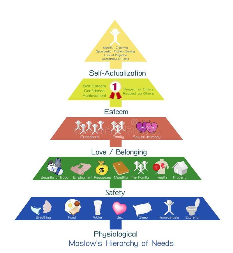 Иерархия диаграммы потребностей человеческой мотивировки иллюстрация вектора
