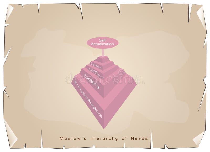 Иерархия диаграммы потребностей человеческой мотивировки бесплатная иллюстрация
