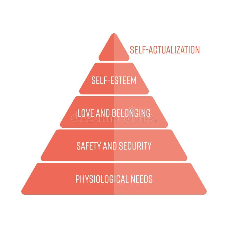 Иерархия Maslows потребностей представленных как пирамида с большинств основными потребностями на дне Простой плоский вектор иллюстрация вектора