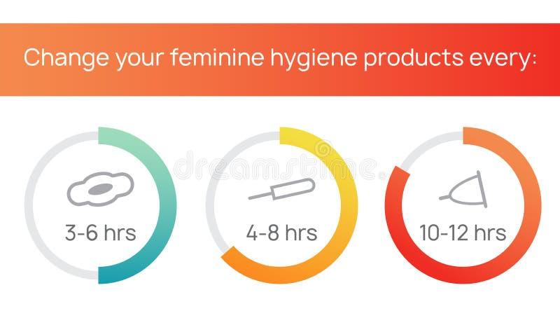 Изменяйте ваш женственный продукт гигиены часто Менструация, менструальный цикл Санитарные тампоны, пусковые площадки, чашки для  иллюстрация штока