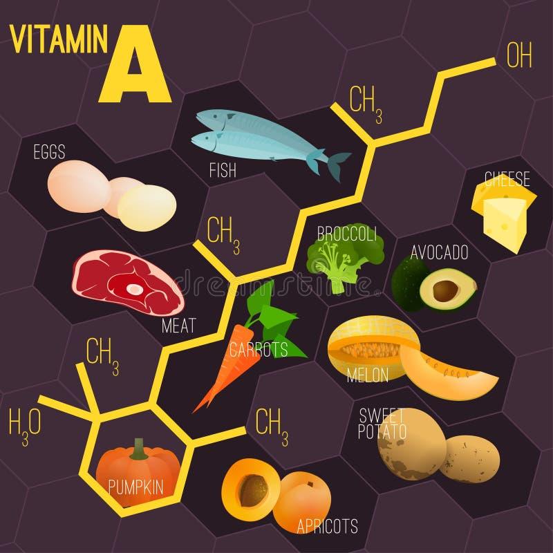 Изображение формулы витамина бесплатная иллюстрация