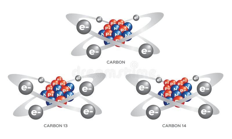 Изотоп углерода вектор 3 шагов иллюстрация штока