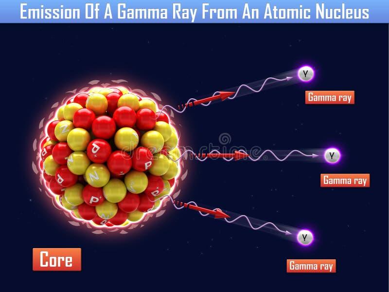 Излучение гамма-луча от атомного ядра иллюстрация вектора