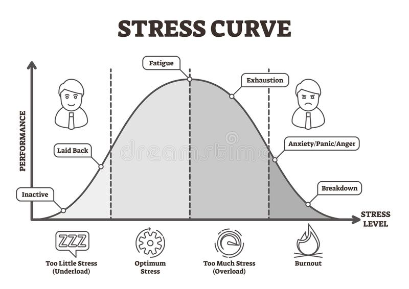 Иллюстрация вектора кривой стресса Плоский BW обозначил график уровня производительности иллюстрация вектора