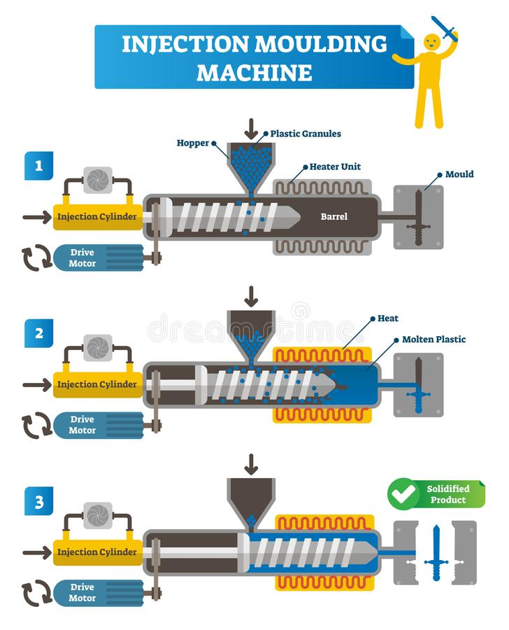 Иллюстрация вектора машины впрыски отливая в форму Полная схема цикла с шагами производства Обозначенные цилиндр и мотор впрыски иллюстрация вектора