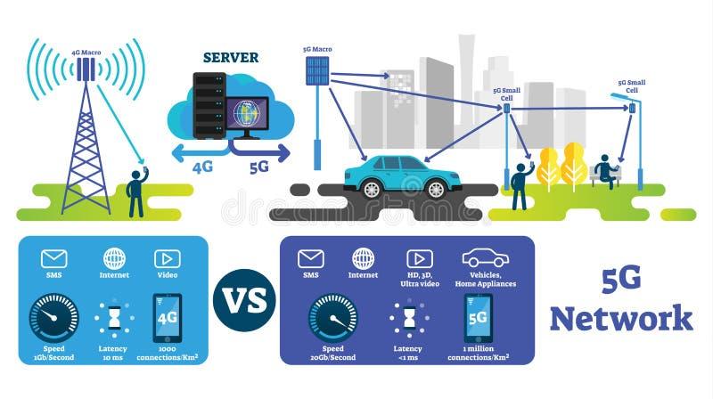 иллюстрация вектора 5G Самый быстрый беспроводной интернет сравненный с сетью 4G иллюстрация вектора