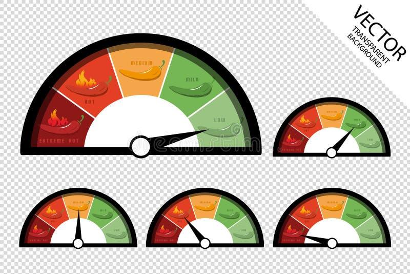 Иллюстрация низкого слабого средства масштаба сметливости перцев Chili горячая и весьма - значки оценки спидометра - вектора бесплатная иллюстрация