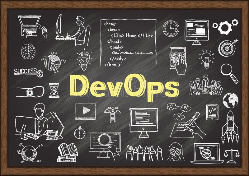 Иллюстрация руки вычерченная о DevOps - культура программирования и практика разработки программного обеспечения и деятельности п иллюстрация вектора
