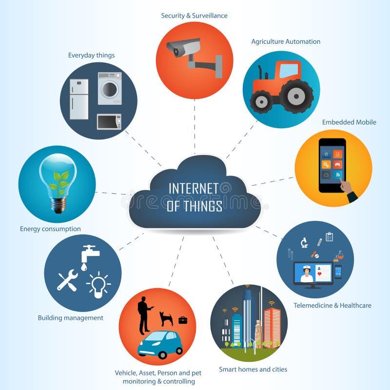 Интернет вещей концепции и вычислительной технологии облака иллюстрация вектора