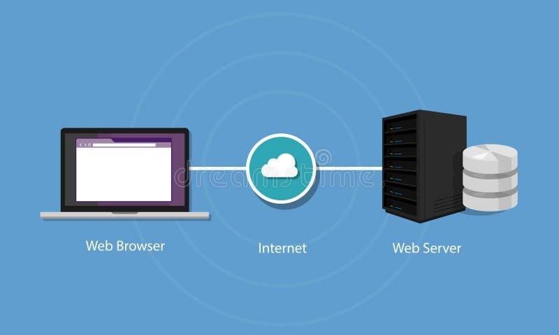 Интернет и как он работает как правильно зарабатывать на каско