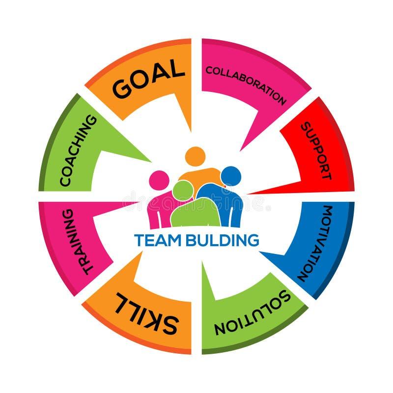 Инфографика Team Building Иллюстрация вектора Концептуальная карта построения команды иллюстрация штока