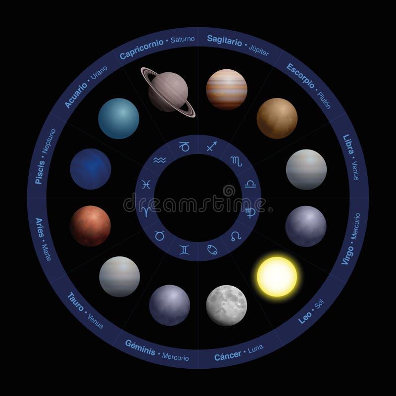 Испанский язык астрологии планет называет круг зодиака иллюстрация вектора