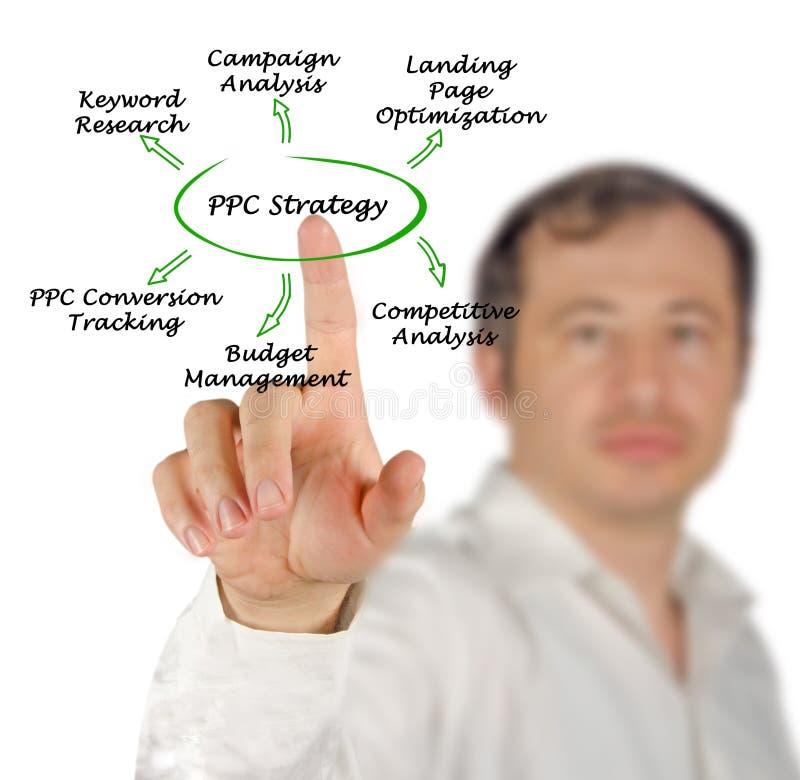 Исследование стратегии PPC стоковые фото