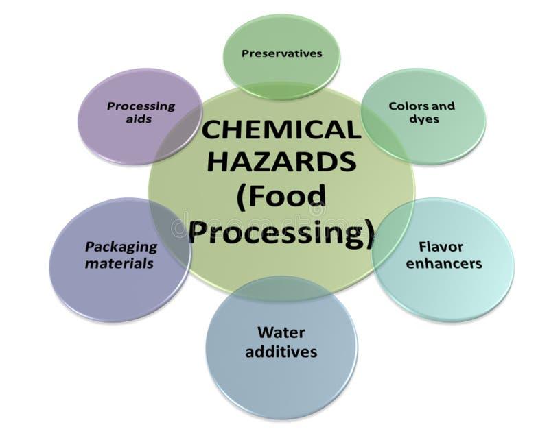 Источники химических опасностей в обрабатывая стиле 5 стоковые изображения