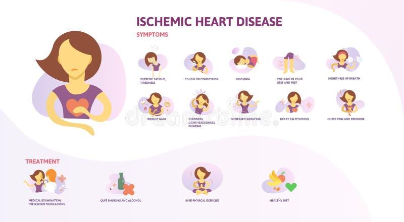 Ишемичное infographics сердечной болезни Знаки, симптомы, и обработка Плакат информации с текстом и характером плоско иллюстрация штока