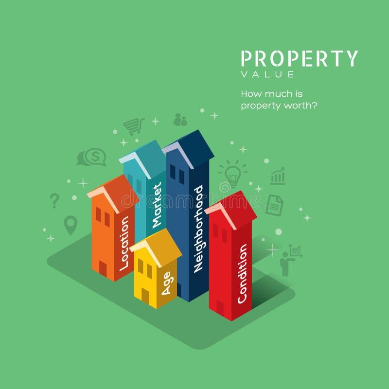 Иллюстрация концепции стоимости имущества недвижимости с зданием бесплатная иллюстрация