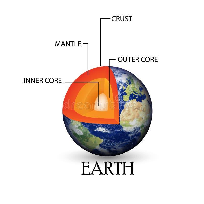 Иллюстрация предпосылки структуры земли иллюстрация штока