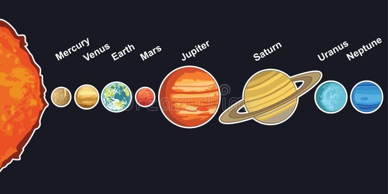 Иллюстрация солнечной системы показывая планеты вокруг солнца бесплатная иллюстрация