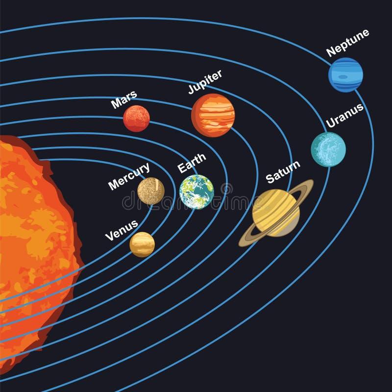 Иллюстрация солнечной системы показывая планеты вокруг солнца иллюстрация вектора