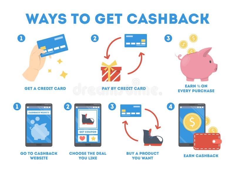Как получить cashback используя кредитную карточку и вебсайт бесплатная иллюстрация