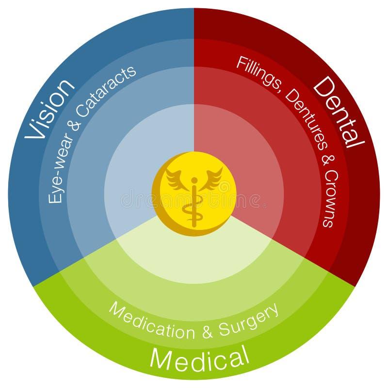 Категории здравоохранения иллюстрация штока