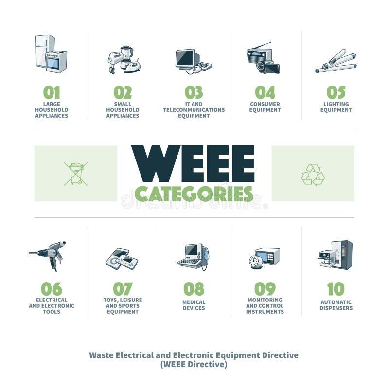 категории E-отхода WEEE иллюстрация штока