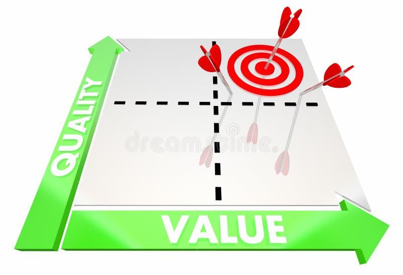 Качество против беды матрицы 3d обслуживания продукта цены значения лучшей самой лучшей иллюстрация вектора