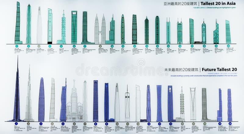 КИТАЙ, ШАНХАЙ - 5-ОЕ НОЯБРЯ 2017: 20 самое высокорослое здание в Азии, здание будущего 20 самое высокорослое в мире стоковые фотографии rf